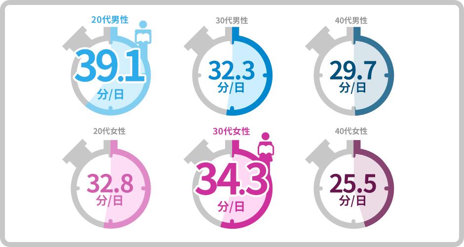 読書の時間の平均値