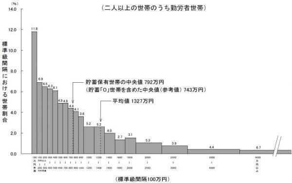 日本全体の世帯の平均貯蓄額は743万円