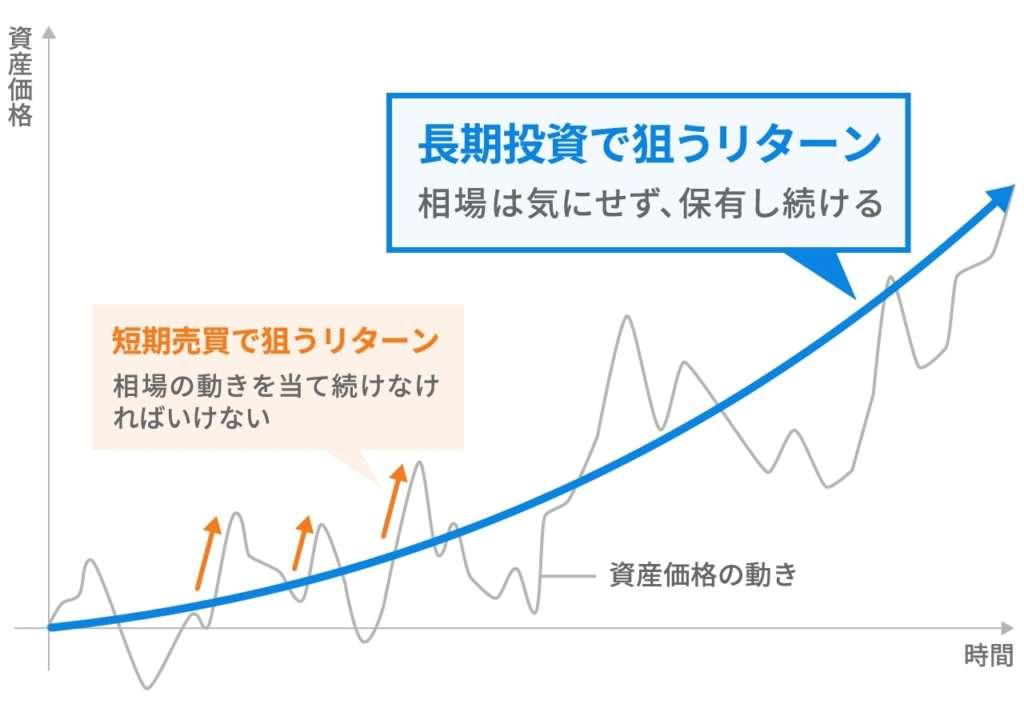 長期投資のリターン
